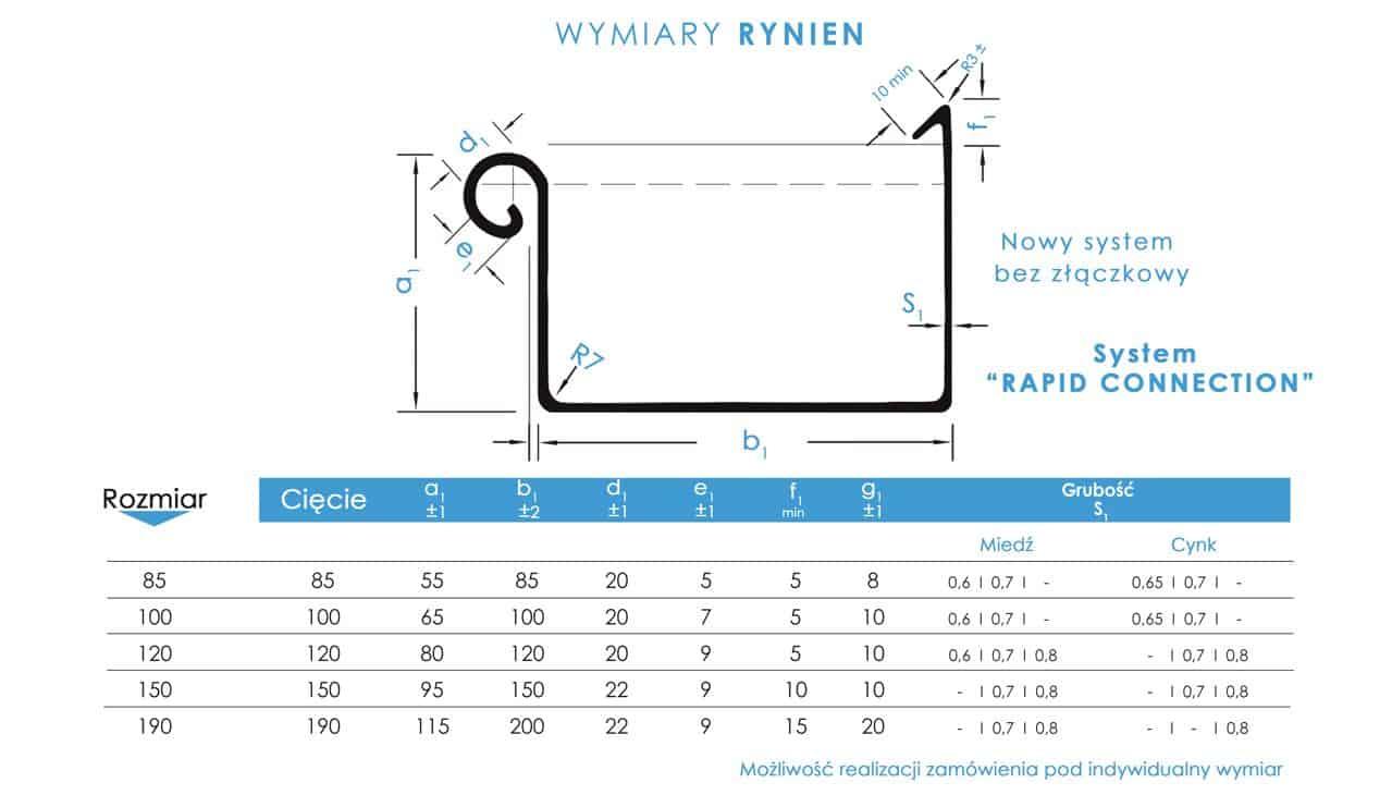 rynny kwadratowe wymiary