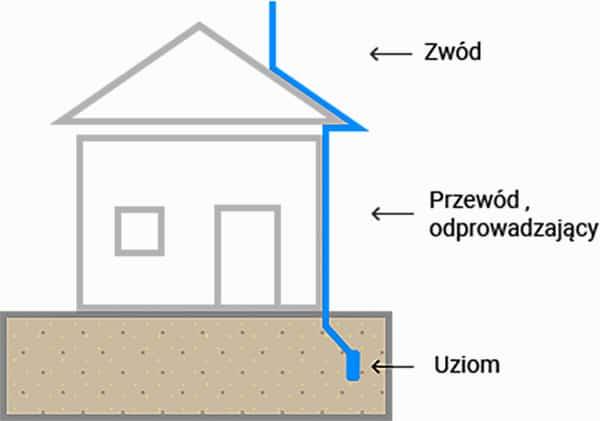 Jak działa piorunochron